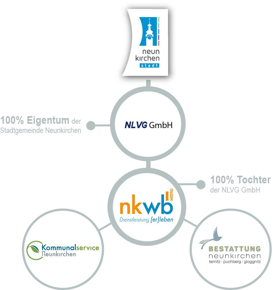 Organigramm_NKWB_NEU